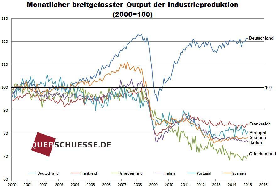 Viele Euroländer stehen ebenfalls mit dem Rücken zur Wand (Grafik: Friedrich & Weik)